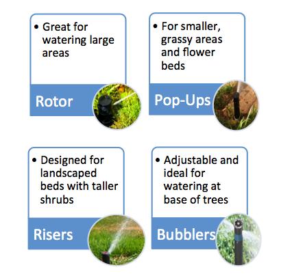 Types of Sprinklers